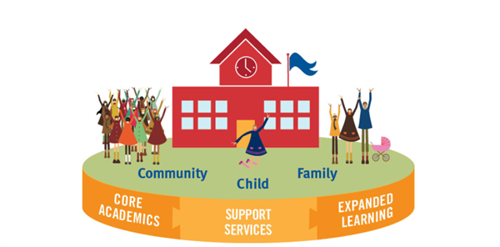 Community School Diagram