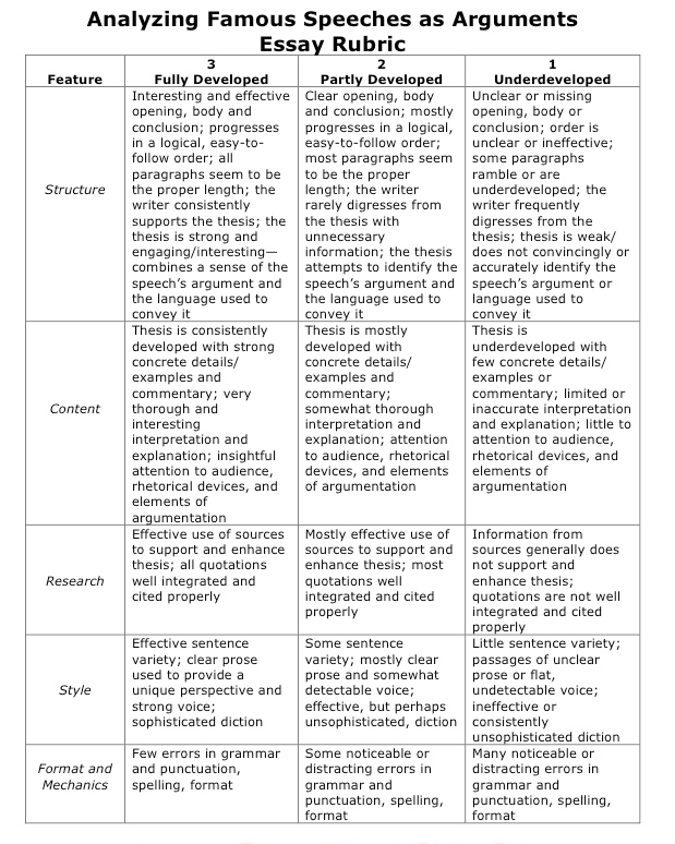 ap world history compare and contrast essay grading rubric View comparative generic rubric from world hist world hist at brookwood high school generic core-scoring guide for ap world history compare & contrast essays basic.